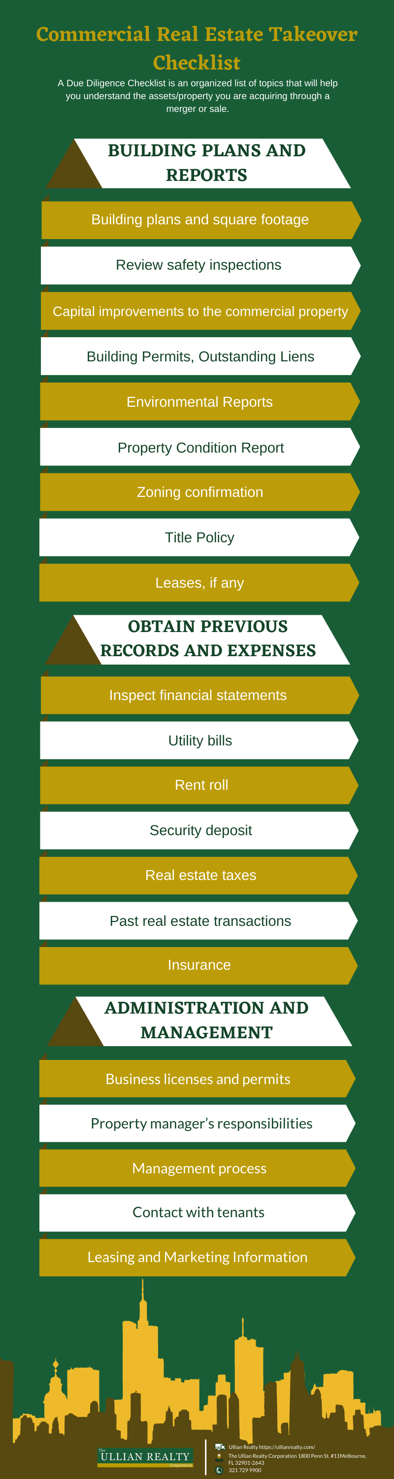 Commercial Real Estate Take Over Checklist Infographic